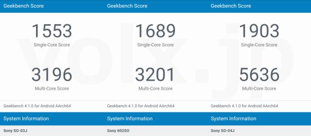 xperia-xz-premium-geekbench-1-640x280
