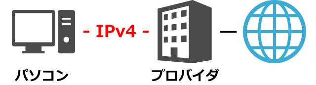 ipv4-pppoe-640x172