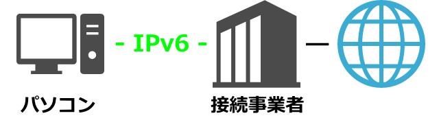 ipv6-ipoe-640x172