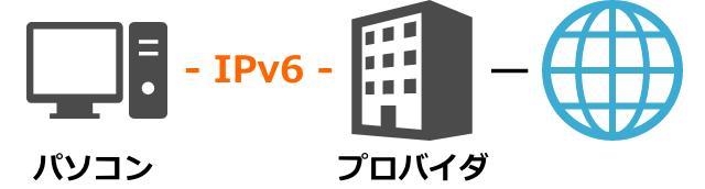 ipv6-pppoe-640x172