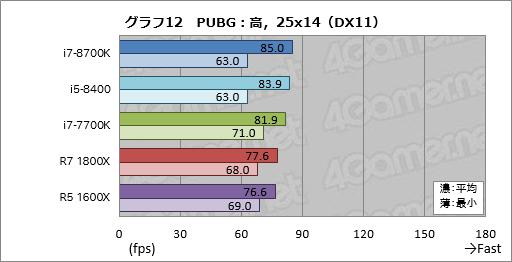 Core-i7-8700k-pubg-1