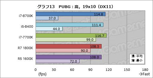 Core-i7-8700k-pubg-2