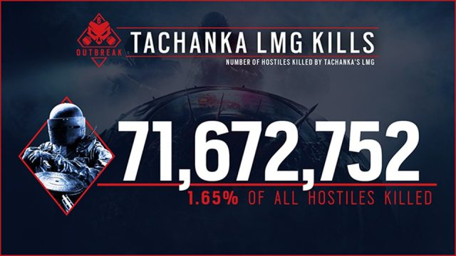 r6s-outbreak-result-tachanka-kill-640x360