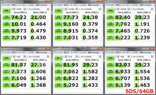 sds-64gb-benchmark-640x389