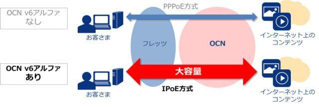 ocn-ipv6-ipoe-v6alpha-01-640x216