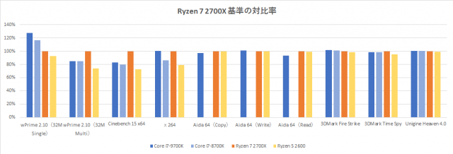 Core-i7-9700k-benchmark-graph-application-1-640x218