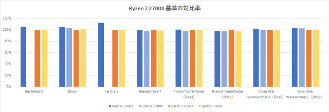 Core-i7-9700k-benchmark-graph-game-1-640x218