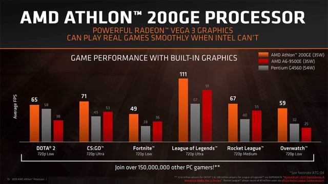 athlon-200ge-benchmark-02-640x360