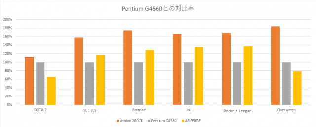 athlon-200ge-benchmark-graph-640x258