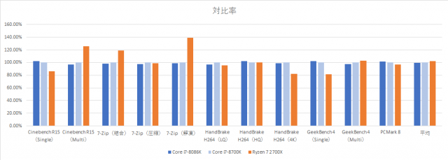 core-i7-8086k-vs-core-i7-8700k-hikaku-graph-application-640x229