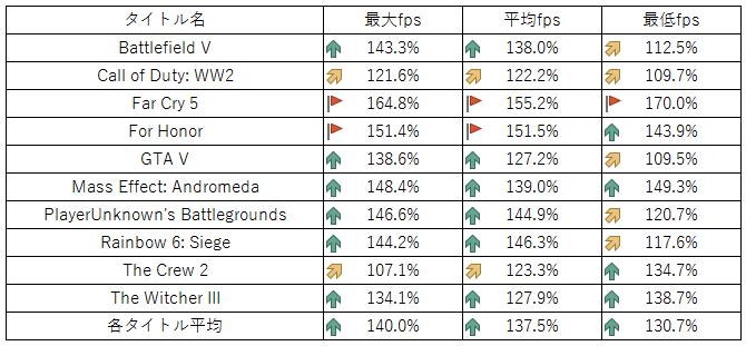 RTX 2080 Ti】各ゲームのベンチマーク比較【GTX 1080 Ti