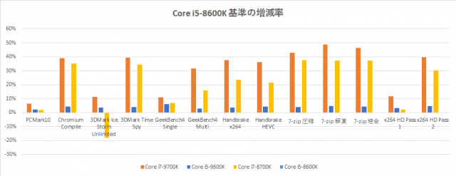 core-i5-9600k-benchmark-application-graph-1-640x247