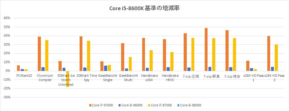 Core i5-9600K】ベンチマーク比較【Core i7-8700K】 | Raison Detre