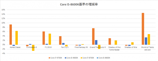 core-i5-9600k-benchmark-game-graph-640x246