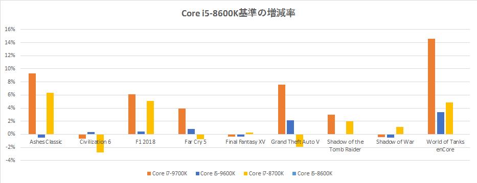 I5 9600k Vs I7 8700k Vs I7 9700k