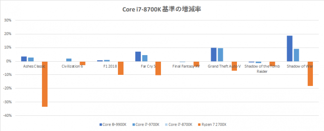 core-i9-9900k-benchmark-game-graph-640x259
