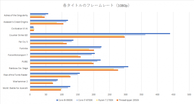 core-i9-9900k-benchmark-graph-1-1-640x345