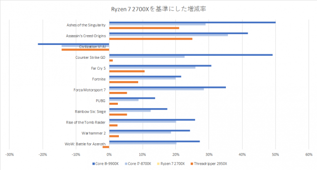 core-i9-9900k-benchmark-graph-3-640x344