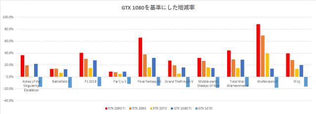 rtx-2070-benchmark-hikaku-graph-1-640x232