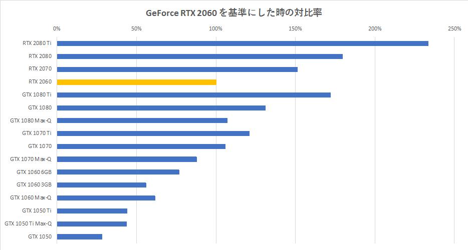 RTX 2060】ベンチマークスコアと性能比較【GTX 1060】 | Raison