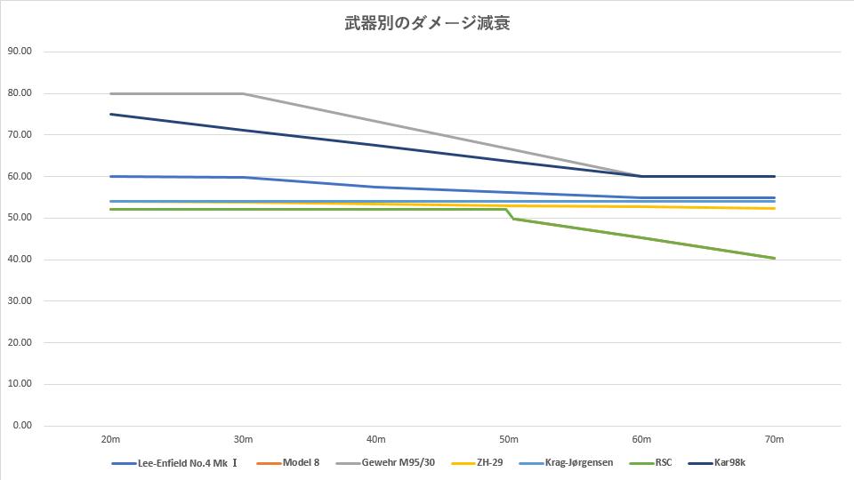 bfv-sniper-rifle-damage-graph