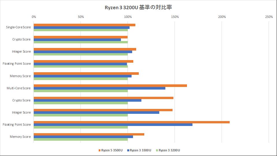 ryzen-3000-series-benchmark-graph-01-2