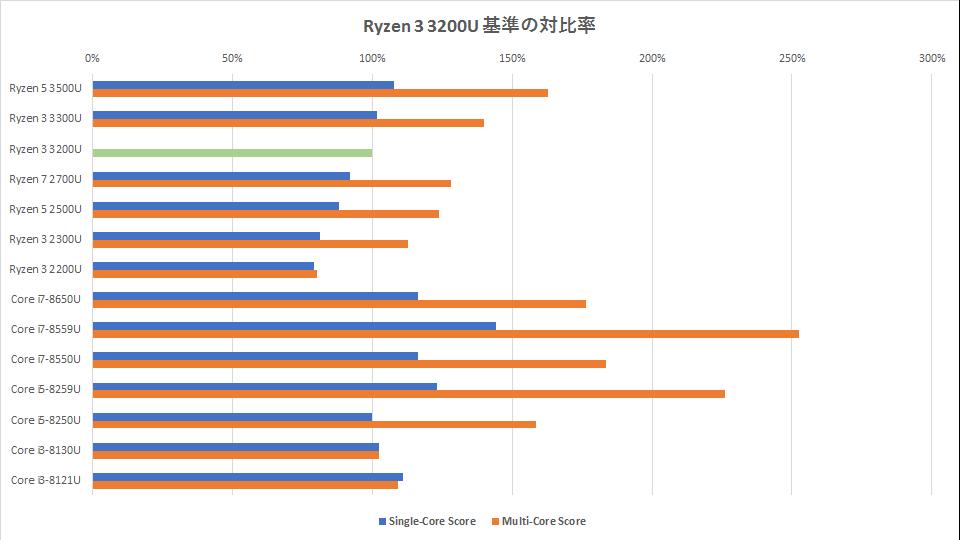 ryzen-3000-series-benchmark-graph-02-2