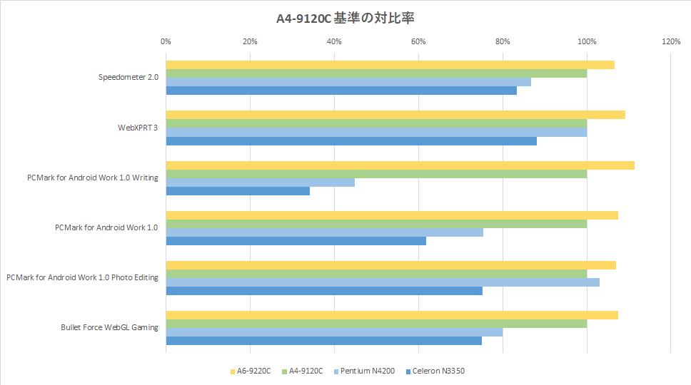 a6-9220c-a4-9120c-spec-tigai-graph-02-1