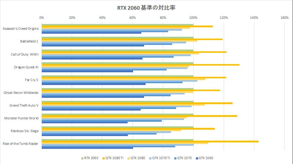 rtx-2060-benchmark-pascal-graph-01