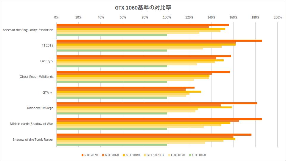 rtx-2060-spec-gtx-1060-graph-2-3