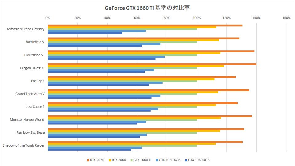 gtx-1660-ti-benchmark-score-graph-1