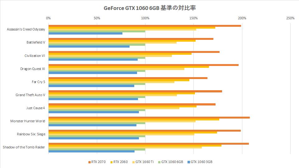 gtx-1660-ti-benchmark-score-graph-2