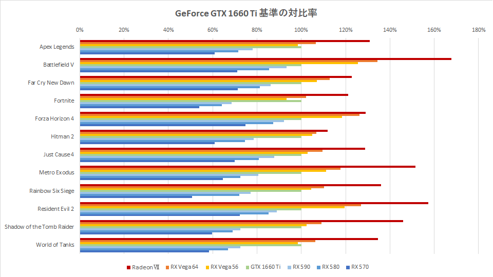 gtx-1660-ti-vs-radeon-graph