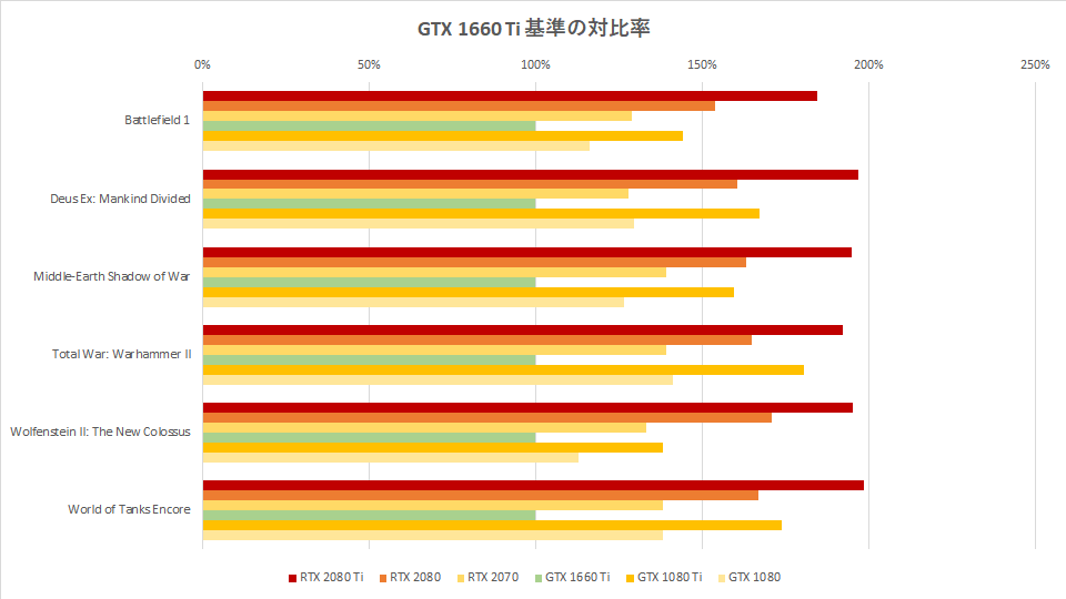 gtx-1660-ti-vs-rtx-2080-ti-graph