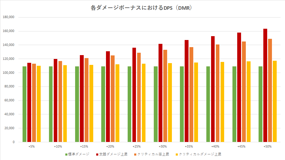 division-2-dmr-damage-graph