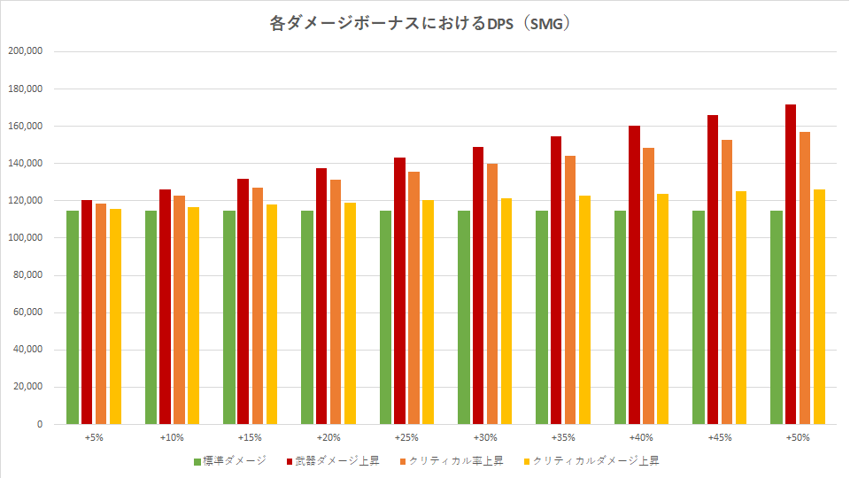division-2-smg-damage-graph-1
