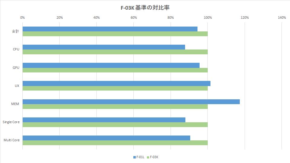 rakuraku-sumaho-f01l-benchmark-graph