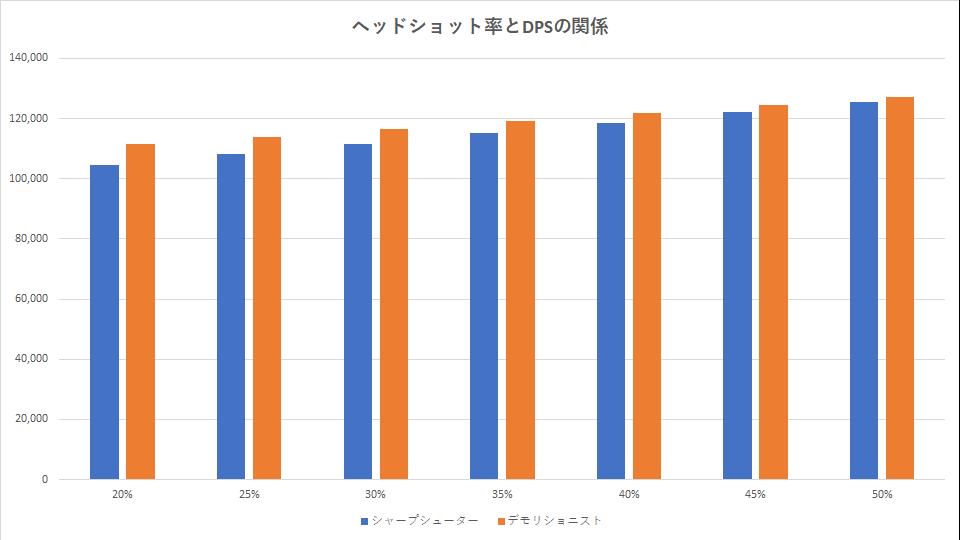 division-2-smg-graph-dmg-dps