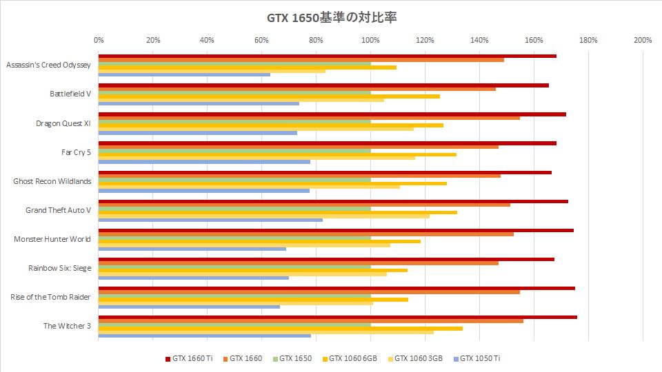 gtx-1650-benchmark-score-graph-01