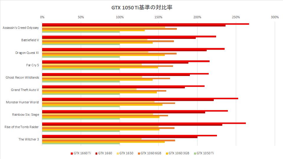 gtx-1650-benchmark-score-graph-02