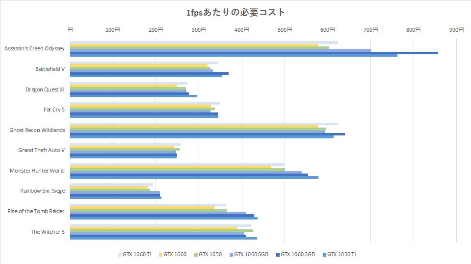 gtx-1650-benchmark-score-graph-03