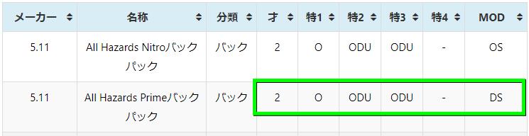 division-2-talent-mod-list-sample-1