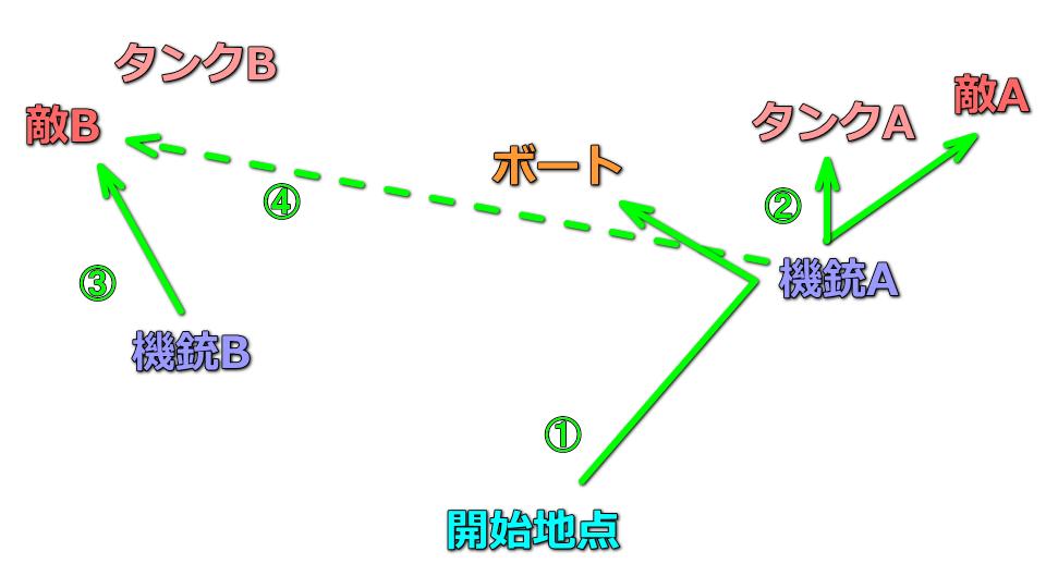 division-2-field-research-gunner-roosevelt