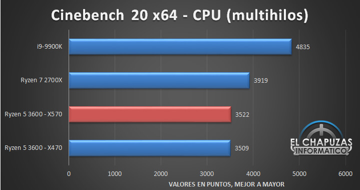 ryzen-5-3600-benchmark-cpu