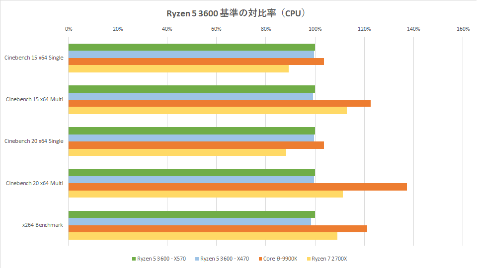 ryzen-5-3600-benchmark-graph-1