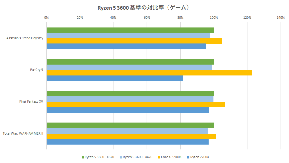 ryzen-5-3600-benchmark-graph-2