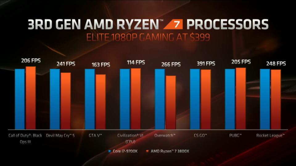 zen-2-ryzen-3000-series-benchmark-core-i7-9700k