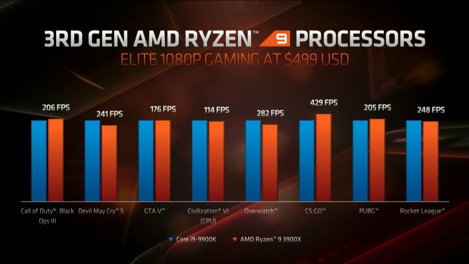 zen-2-ryzen-3000-series-benchmark-core-i9-9900k