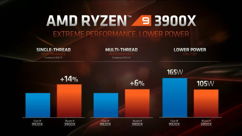 zen-2-ryzen-3000-series-benchmark-core-i9-9920x