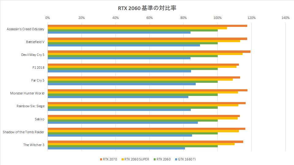 rtx-2060-super-benchmark-spec-hikaku-graph-1